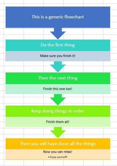 How to do things flowchart