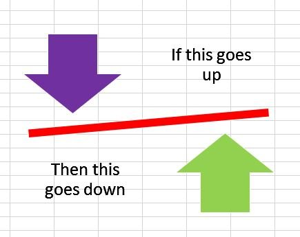 A down arrow above a diagonal line with